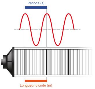 Son fr quence p riode longeur d 39 onde cochlea - Cercle chromatique longueur d onde ...
