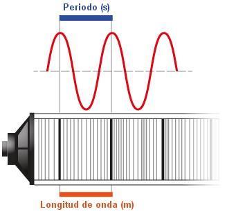 Periodo de onda sonora
