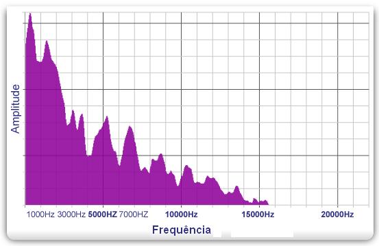 Representação frequencial (ou espetral)